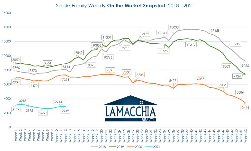 Single Fam Homes Graph 0221