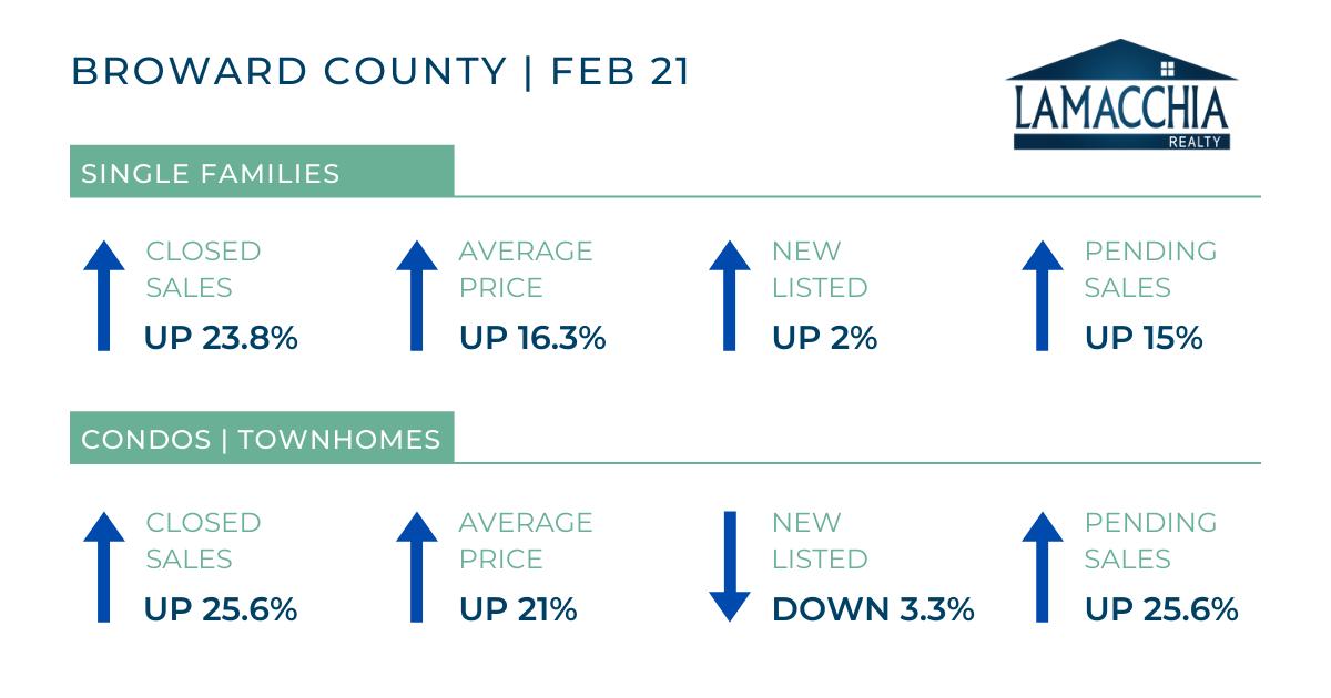 Broward County stats 0221